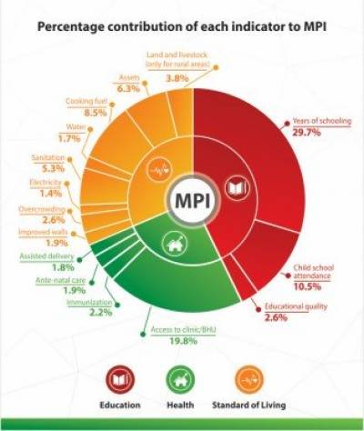 Poverty in Pakistan: Pakistan's Multi Dimensional Poverty Index MPI improves