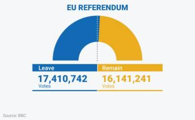 Final result and statistics of Britain Referendum