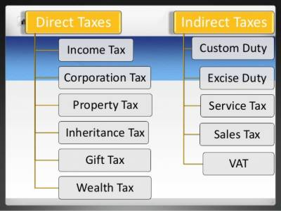 indirect tax definition economics