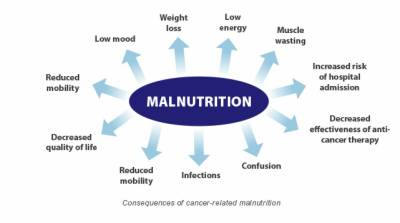 How Malnutrition can be addressed?