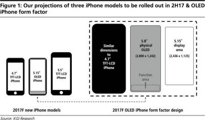 Apple I-Phone 8 amazing features
