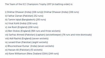 4 Pakistani players included in ICC Champions Trophy 2017 team
