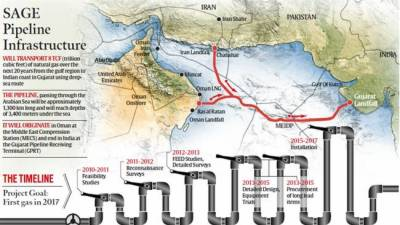 India pressing for 1300 km undersea gas pipeline from Iran