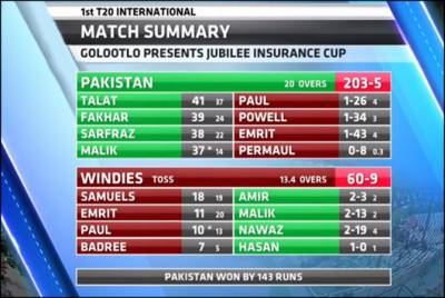 Pakistan cricket team made a historic record of T20 international today
