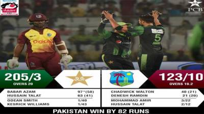 Pakistan consolidates position as the ICC Top T20 team of the World
