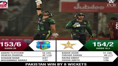 Pakistan consolidates position as top T20 team of the World after defeating West Indies by 3-0