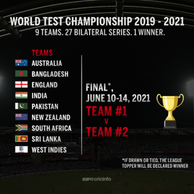 ICC World Test Championship: All you want to know about the historical competition