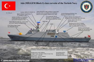 Pakistan Turkey to jointly build stealth warships with indigenous missile delivery system