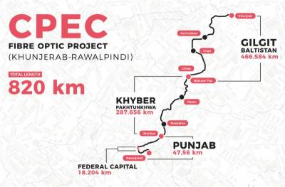 Pakistan to connect China with International destinations with World's highest fibre optical network