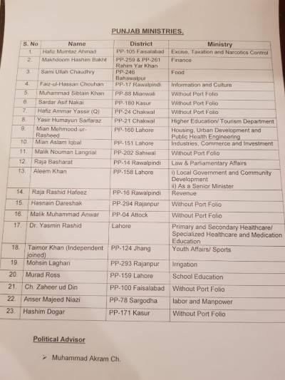 List of 23 members Punjab cabinet with portfolios