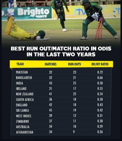 Pakistan cricket team makes unique historic record