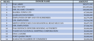 Diamer Bhasha Dam fund: Who are the top 10 donors so far?