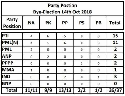 PTI emerged as the single largest party in by elections 2018, reveals ECP data