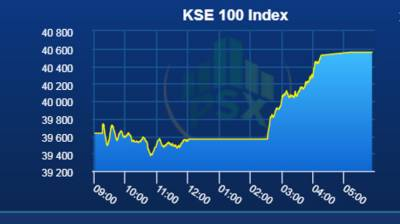 Pakistan Stock Exchange witnesses yet another surge