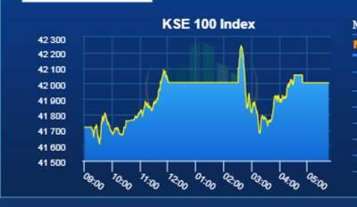 Pakistan Stock Exchange registers yet another increase