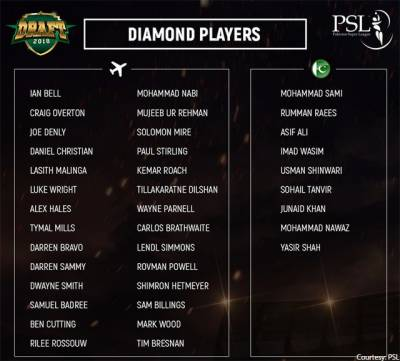 PSL players draft for the 4th edition revealed