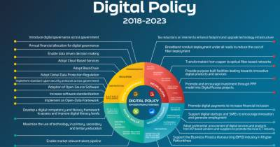 Pakistan's first ever digital policy launched, salient features