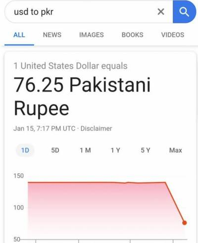 In A Shock Us Dollar Falls To Rs 76 Against Stani Ru On Google Currency Converter