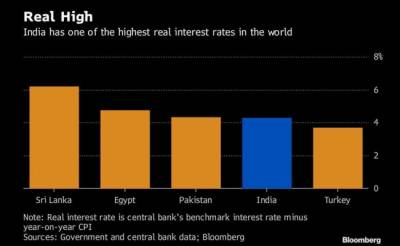Pakistan among top major economies of the World with highest interest rates