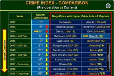 Karachi moves from 6th to 68th position on crime rate on World Crime Index, tweets DG ISPR