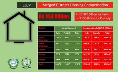 KP Govt releases Rs 18.4 bln for reconstruction of over 57,000 houses in tribal districts
