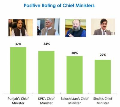 Gallup Survey about performances of all four Chief Ministers, Interesting revelations surface