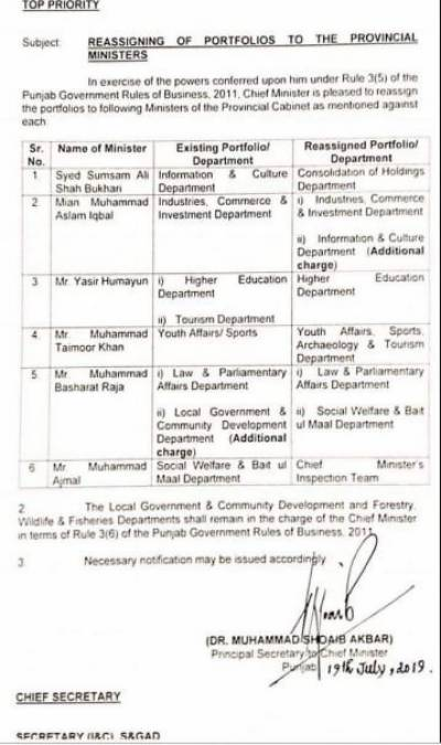 Punjab cabinet major reshuffle ordered by Chief Minister