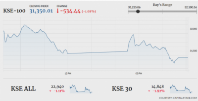 Pakistan Stock Exchange crashes over reports of FATF blacklisting