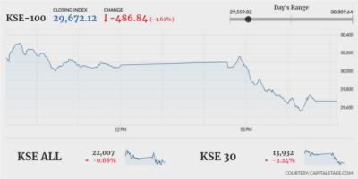 Pakistan Stock Exchange bleeds yet again