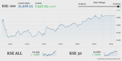 Pakistan Stock Exchange registers significant increase
