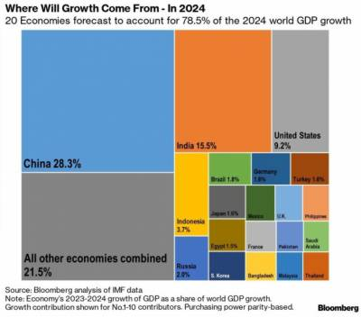 In a positive development, Pakistan projected among top 20 rising economic growth engines of the World