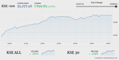 In a positive economic indicator, Pakistan Stock Exchange registers big gains