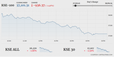 Pakistan Stock Exchange witnessed a bloodbath in intraday trade: Report