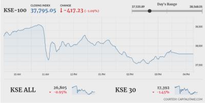 Pakistan Stock Exchange hit by SC verdict against COAS General Qamar Bajwa
