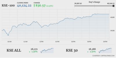In positive economic development, Pakistan Stock Exchange registers massive surge