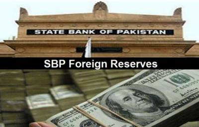 In a big economic development, Pakistan Foreign Exchange reserves register massive increase
