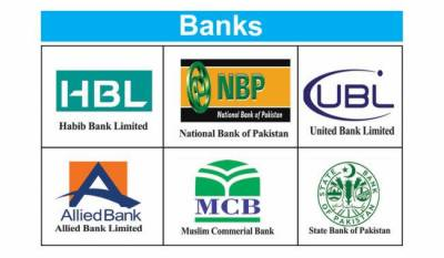 Top 10 most profitable Banks of Pakistan in 2019-20