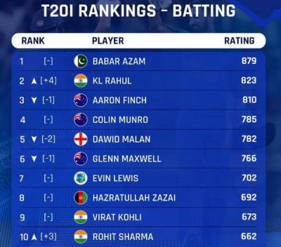 ICC unveils latest T20 International Rankings, Pakistan's Babar Azam retains the top slot