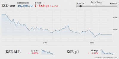In a setback Pakistan Stock Exchange suffers shock and slips below 40,000 mark