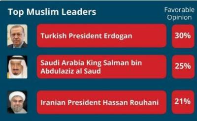 Turkish President Tayyip Erdogan emerged as most popular Muslim leader across the World, reveals Gallup International Survey