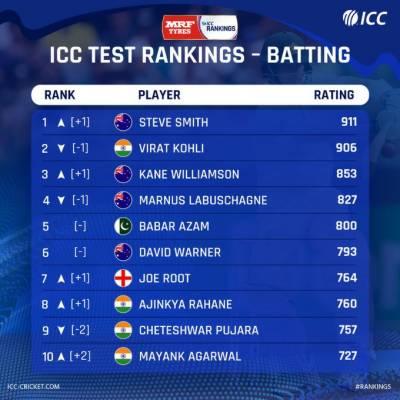 ICC unveils the latest Test Batsmen Rankings, Indian skipper Virat Kohli faces the worst blow