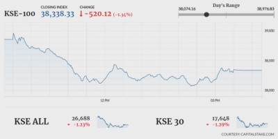 Pakistan Stock Exchange witnessed yet another Red session
