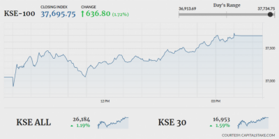Pakistan Stock Exchange recovers after bloodbath