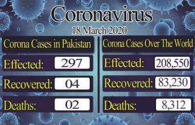 Pakistan government Reports second death from the Coronavirus