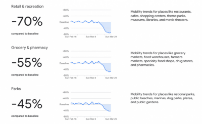 Google reveals the interesting mobility report about Pakistan over coronavirus lockdown
