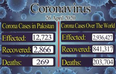 Number of confirmed coronavirus cases along with death toll rises further in Pakistan