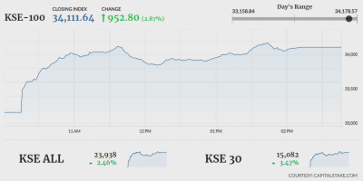 Pakistan Stock Exchange makes a strong comeback after crashing in March