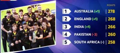 Pakistan faces a big setback in the T20 international cricket rankings