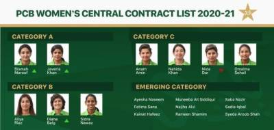 Women's central contract: PCB announces enhanced contract list for 2020-21