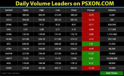 PSX Rates 2 Karachi
